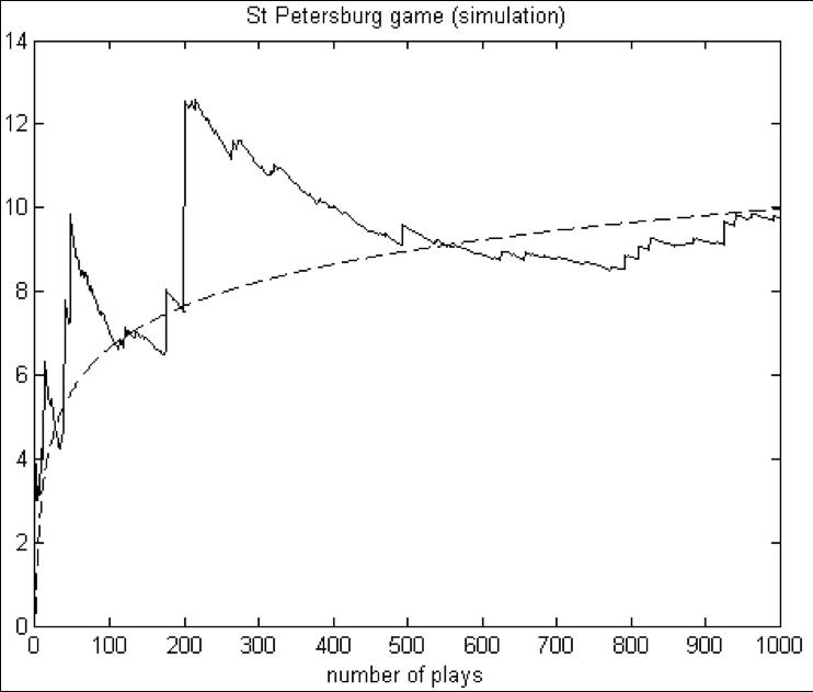 st petersburg paradox simulation